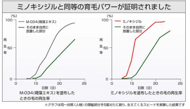 マイナチュレ・M-034・ミノキシジル・比較