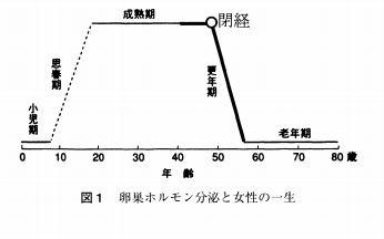 閉経・年齢・グラフ
