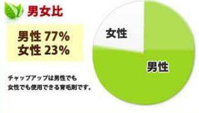 チャップアップを使ってる女性の割合