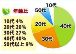 チャップアップ男女割合・年齢